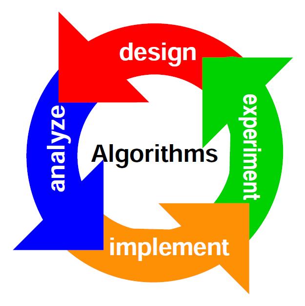 daie-algorithms